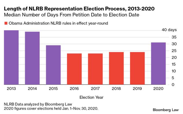Length of NLRB Representation Election Process