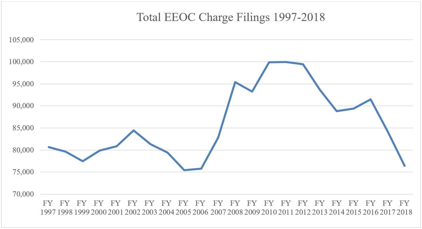 EEOC_Filings_97_18