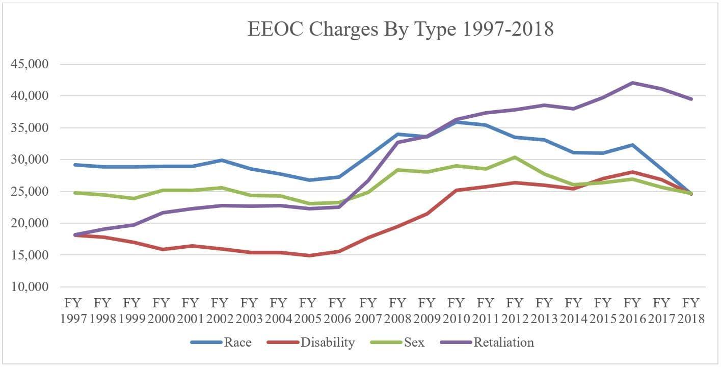 EEOC_filings_by_type