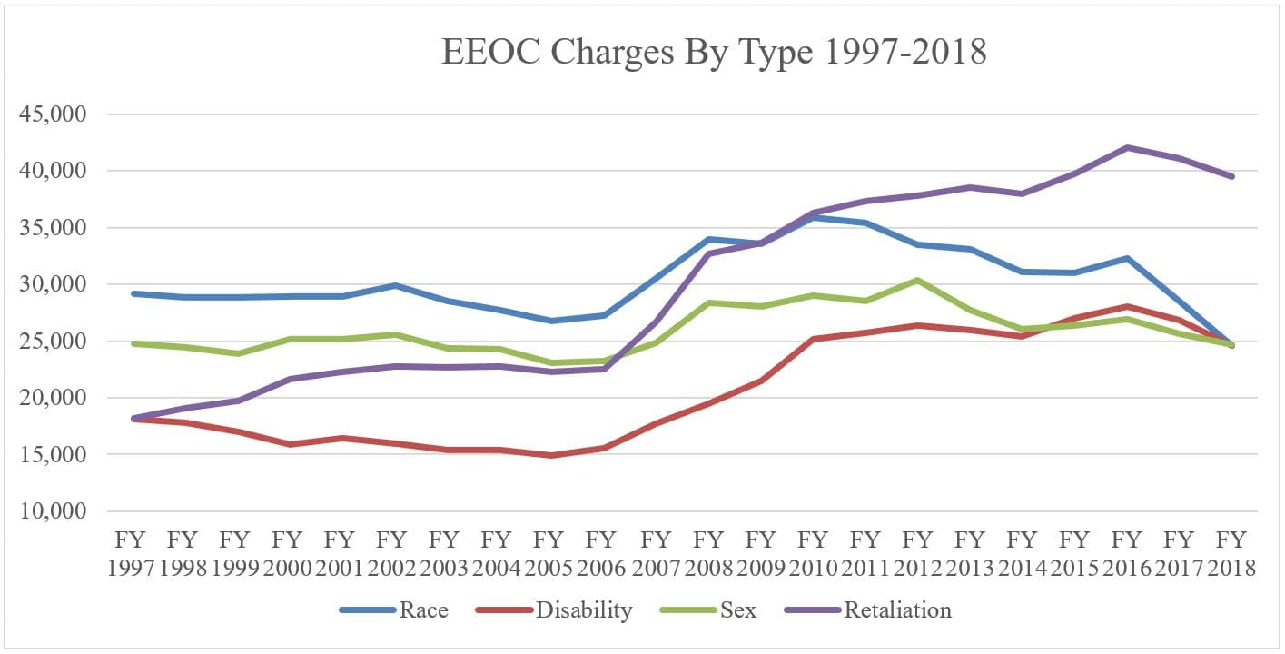 EEOC_filings_by_type