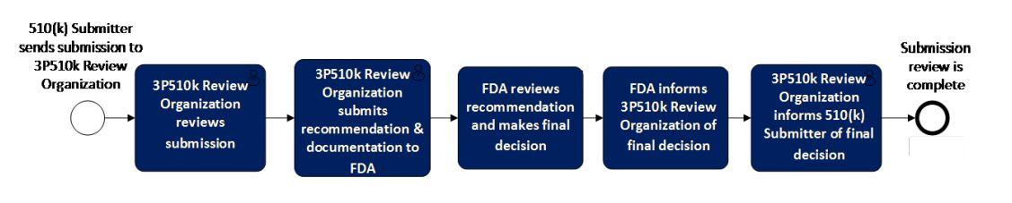 FDA program path