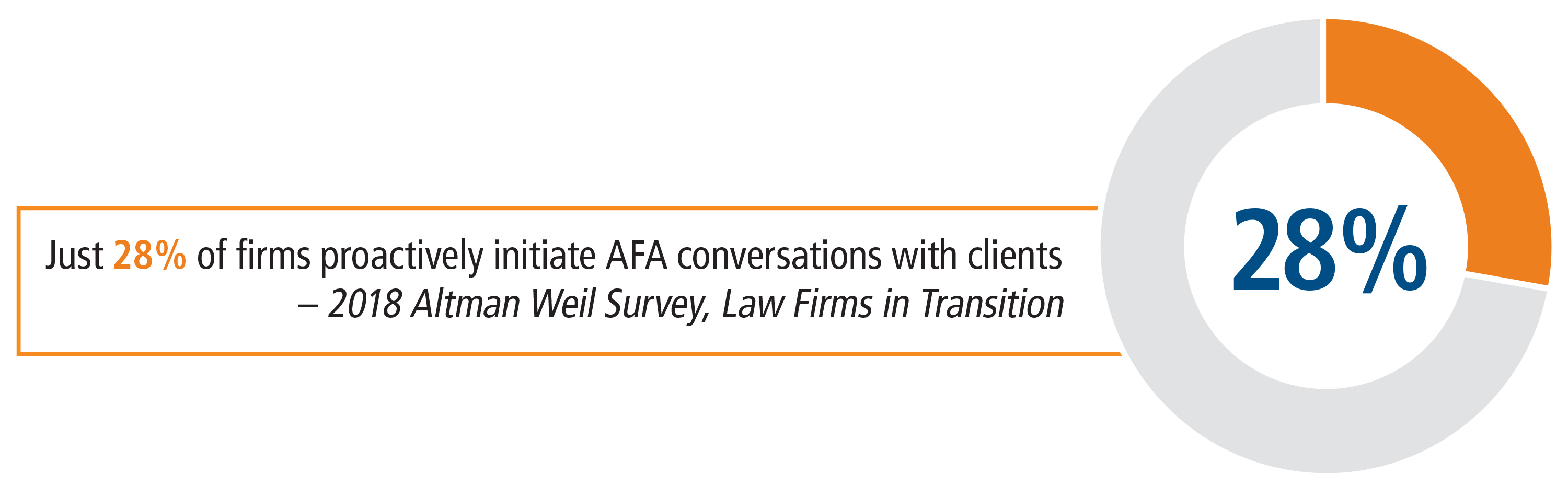 28 percent of firms proactively initiate AFA conversations with clients